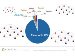 Social Media Networks in Latam